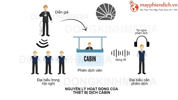 cho thuê máy phiên dịch cabin
