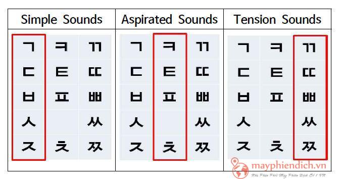 Các phụ âm quan trọng khi luyện nghe tiếng Hàn